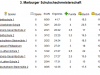 3.MSM_Tabelle